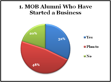 chart: alumni who started a business