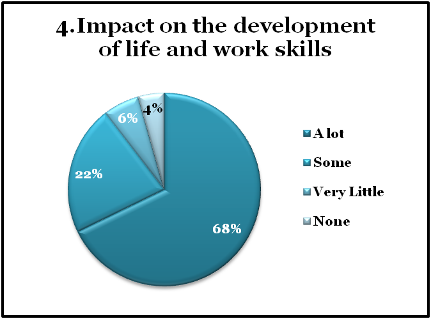 chart: impact on the development of life and work skills