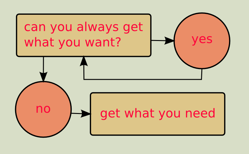 20121124: You can't always get what you want by John LeMasney via 365sketches.org #cc #design #flowchart