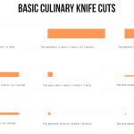 20121212: Culinary knife cuts poster by John LeMasney via 365sketches.org #foodpresentation #creativecommons #design #cc-by #food #infographic