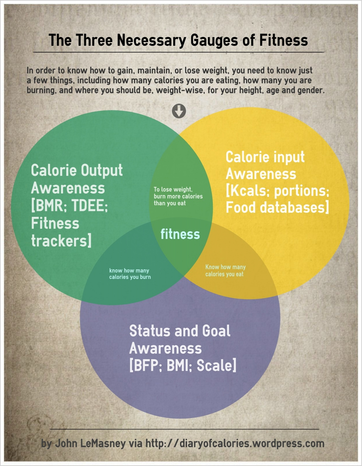 Venn diagram of nutritional management by lemasney
