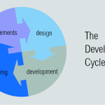 35 of 365: Development Cycle design principle