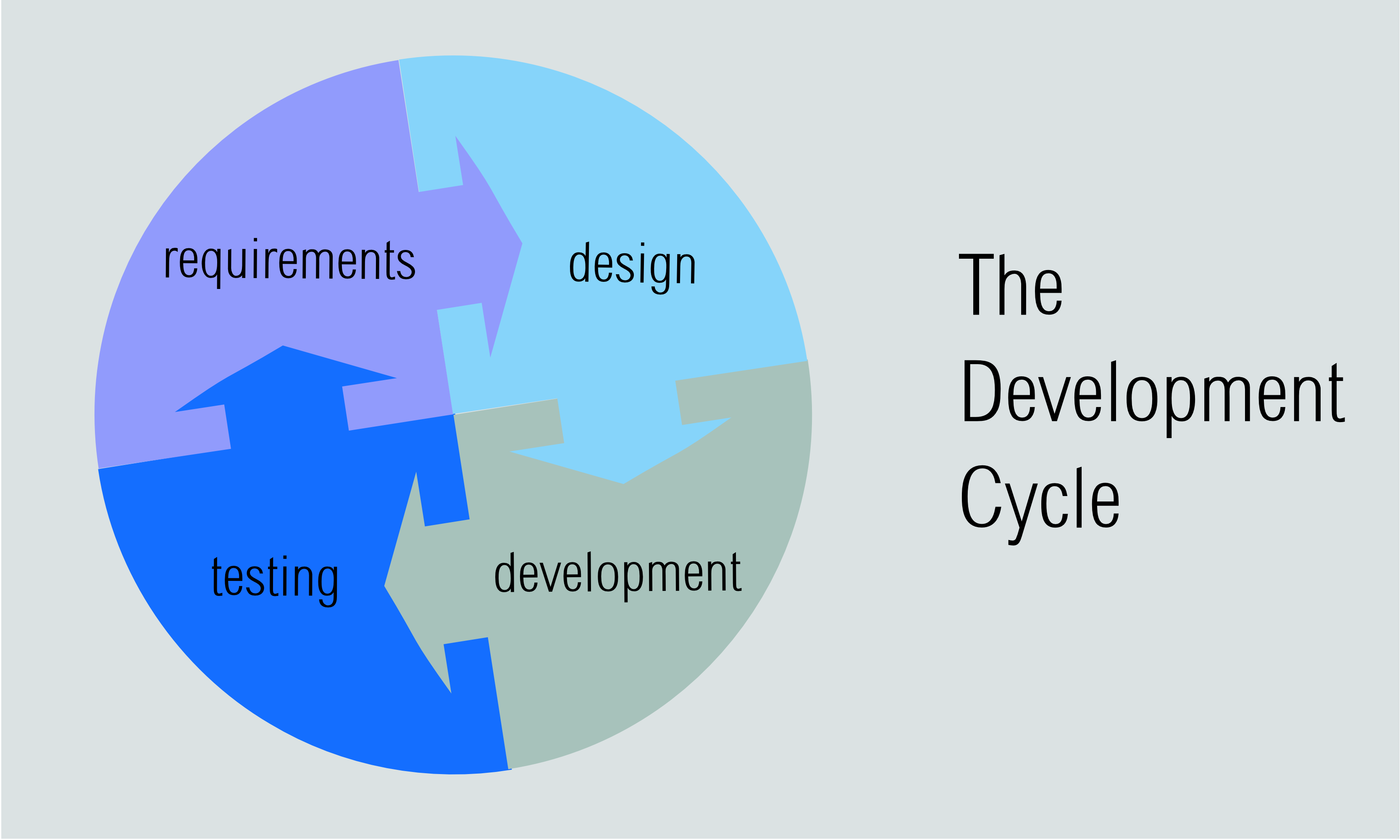 35 of 365  development cycle design principle