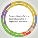 Exploring Delaware Libraries 2014 data on usage.